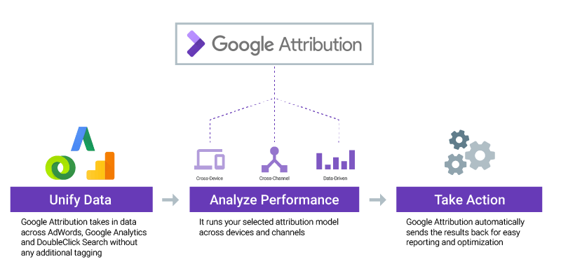 Google Attribution Diagram
